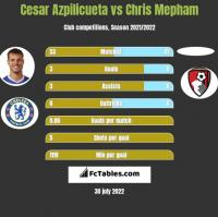 Cesar Azpilicueta vs Chris Mepham h2h player stats