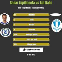 Cesar Azpilicueta vs Adi Nalic h2h player stats