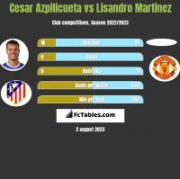 Cesar Azpilicueta vs Lisandro Martinez h2h player stats