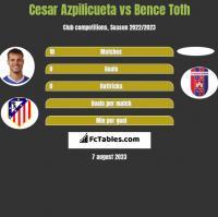 Cesar Azpilicueta vs Bence Toth h2h player stats