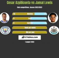 Cesar Azpilicueta vs Jamal Lewis h2h player stats
