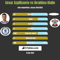 Cesar Azpilicueta vs Ibrahima Diallo h2h player stats