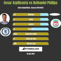 Cesar Azpilicueta vs Nathaniel Phillips h2h player stats