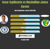 Cesar Azpilicueta vs Maximillian James Aarons h2h player stats