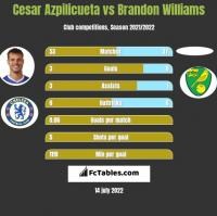Cesar Azpilicueta vs Brandon Williams h2h player stats