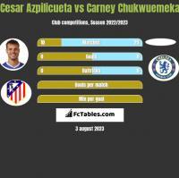 Cesar Azpilicueta vs Carney Chukwuemeka h2h player stats