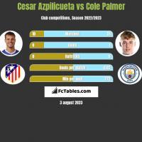 Cesar Azpilicueta vs Cole Palmer h2h player stats