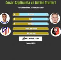 Cesar Azpilicueta vs Adrien Truffert h2h player stats