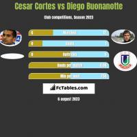 Cesar Cortes vs Diego Buonanotte h2h player stats