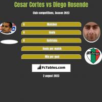 Cesar Cortes vs Diego Rosende h2h player stats