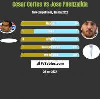 Cesar Cortes vs Jose Fuenzalida h2h player stats