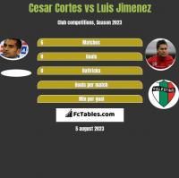 Cesar Cortes vs Luis Jimenez h2h player stats