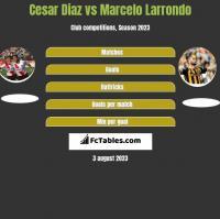 Cesar Diaz vs Marcelo Larrondo h2h player stats