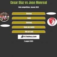 Cesar Diaz vs Jose Monreal h2h player stats