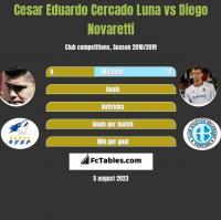 Cesar Eduardo Cercado Luna vs Diego Novaretti h2h player stats