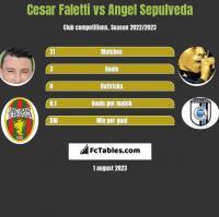 Cesar Faletti vs Angel Sepulveda h2h player stats