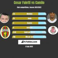 Cesar Faletti vs Camilo h2h player stats