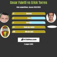 Cesar Faletti vs Erick Torres h2h player stats