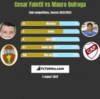 Cesar Faletti vs Mauro Quiroga h2h player stats