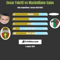 Cesar Faletti vs Maximiliano Salas h2h player stats