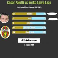 Cesar Faletti vs Yerko Leiva Lazo h2h player stats
