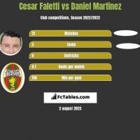 Cesar Faletti vs Daniel Martinez h2h player stats