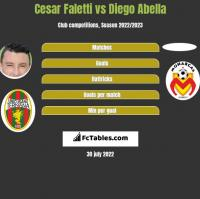 Cesar Faletti vs Diego Abella h2h player stats