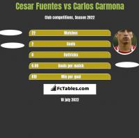 Cesar Fuentes vs Carlos Carmona h2h player stats