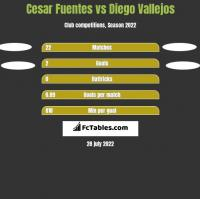 Cesar Fuentes vs Diego Vallejos h2h player stats