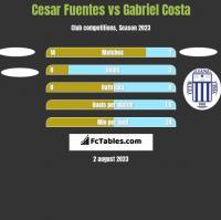 Cesar Fuentes vs Gabriel Costa h2h player stats