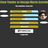 Cesar Fuentes vs Azevedo h2h player stats