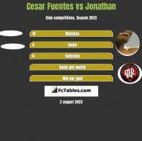 Cesar Fuentes vs Jonathan h2h player stats