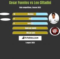 Cesar Fuentes vs Leo Cittadini h2h player stats