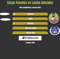 Cesar Fuentes vs Lucho Gonzalez h2h player stats