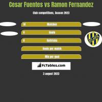 Cesar Fuentes vs Ramon Fernandez h2h player stats