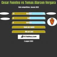 Cesar Fuentes vs Tomas Alarcon Vergara h2h player stats