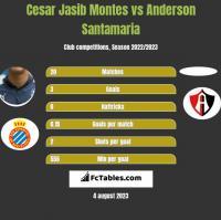Cesar Jasib Montes vs Anderson Santamaria h2h player stats