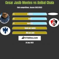 Cesar Jasib Montes vs Anibal Chala h2h player stats