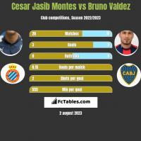 Cesar Jasib Montes vs Bruno Valdez h2h player stats
