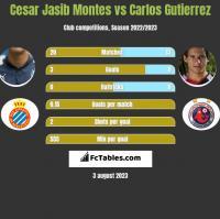 Cesar Jasib Montes vs Carlos Gutierrez h2h player stats