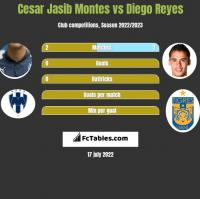 Cesar Jasib Montes vs Diego Reyes h2h player stats