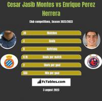 Cesar Jasib Montes vs Enrique Perez Herrera h2h player stats