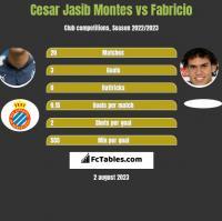 Cesar Jasib Montes vs Fabricio h2h player stats