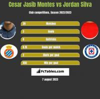 Cesar Jasib Montes vs Jordan Silva h2h player stats