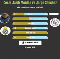 Cesar Jasib Montes vs Jorge Sanchez h2h player stats