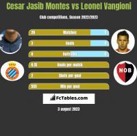 Cesar Jasib Montes vs Leonel Vangioni h2h player stats