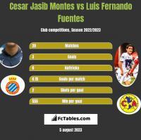Cesar Jasib Montes vs Luis Fernando Fuentes h2h player stats