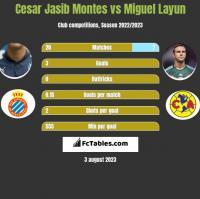 Cesar Jasib Montes vs Miguel Layun h2h player stats