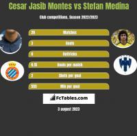 Cesar Jasib Montes vs Stefan Medina h2h player stats