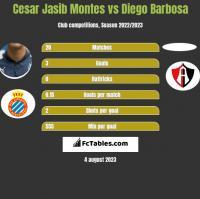 Cesar Jasib Montes vs Diego Barbosa h2h player stats